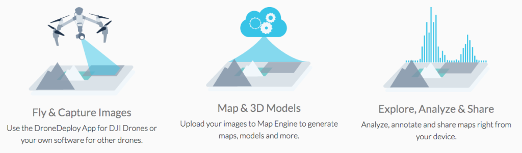 The three areas Drone Deploy software works.